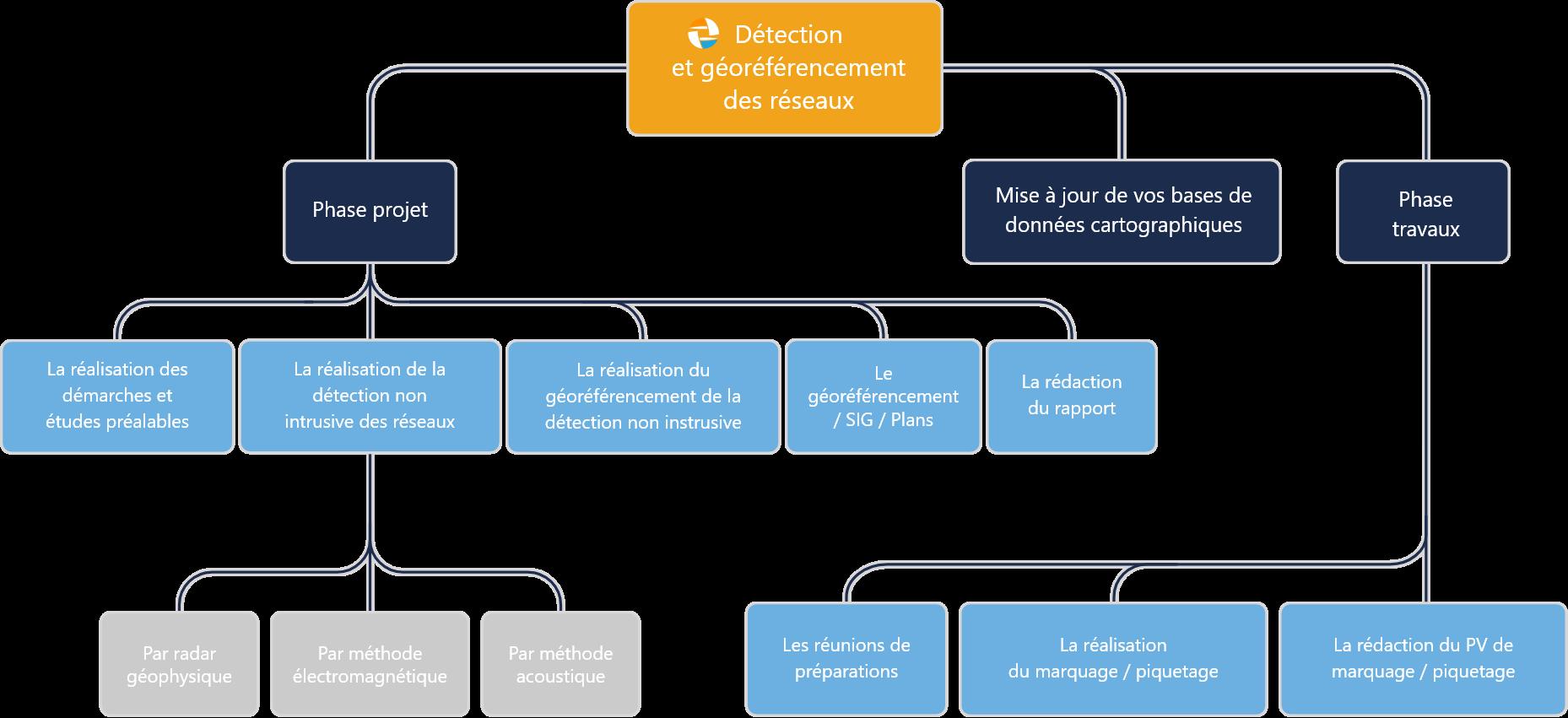 détection des réseaux différentes phases